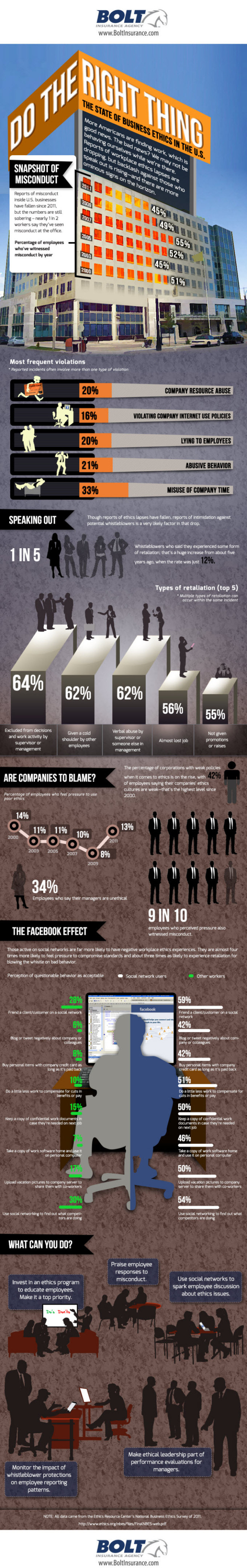 State of Business Ethics in the U.S. Infographic